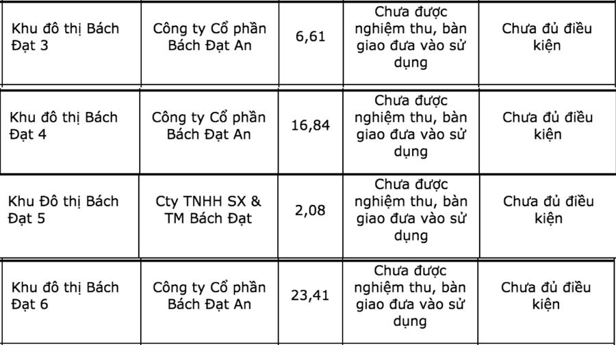 Bốn dự án khu đô thị, gồm: Bách Đạt 3, Bách Đạt 4, Bách Đạt 5 và Bách Đạt 6 do Công ty cổ phần Bách Đạt An làm chủ đầu tư - Nguồn: Sở Xây dựng tỉnh Quảng Nam.