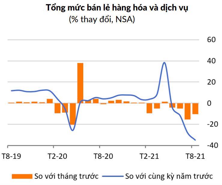 WB: Chính phủ Việt Nam cần sử dụng tài khóa để thúc đẩy cầu trong nước - Ảnh 1