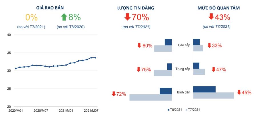 Dữ liệu thị trường bất động sản tại Hà Nội trong tháng 8/2021.