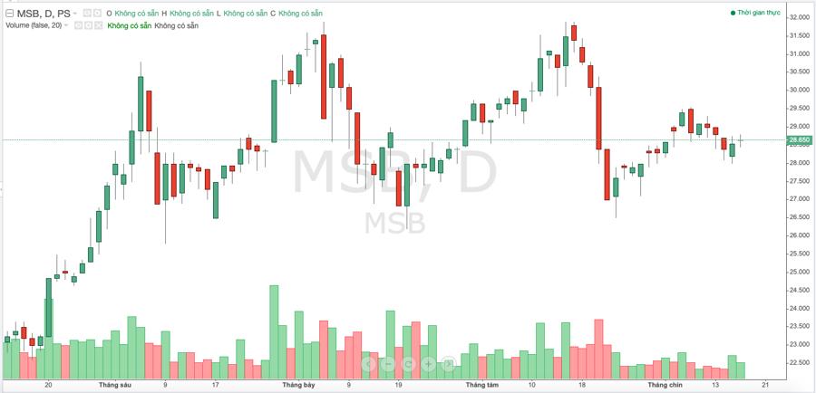 Diễn biến cố phiếu MSB trong thời gian gần đây