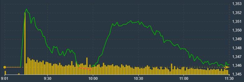 VIC, VHM, SAB ép VN-Index cực mạnh trong sáng nay.