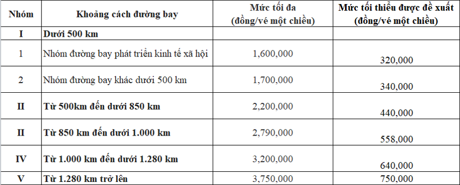 Cục Hàng không đề nghị áp dụng áp giá sàn thấp nhất là 320.000 đồng so với mức 0 đồng như hiện nay.