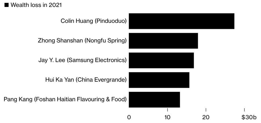 Top 5 tỷ phú mất nhiều tiền nhất từ đầu năm đến nay. Đơn vị: tỷ USD - Nguồn: Bloomberg.