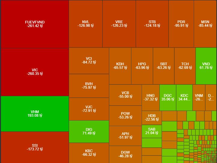 Khối ngoại bán ròng khổng lồ hôm nay, trong đó có giao dịch của hai quỹ ETF.