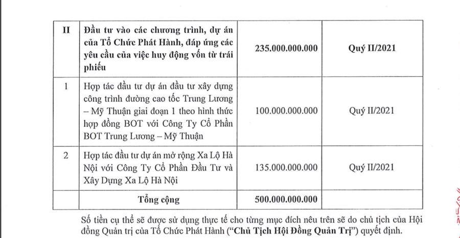 CII dự kiến huy động 500 tỷ trái phiếu để trả nợ gốc vay và đầu tư dự án - Ảnh 2