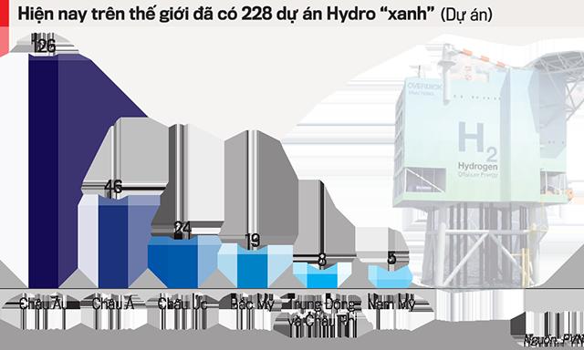"""Chiến lược năng lượng """"xanh"""": Đón đầu nền kinh tế Hydro - Ảnh 1"""