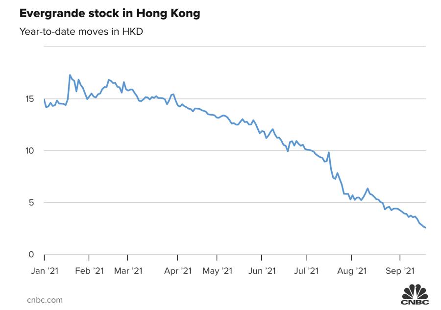 Diễn biến giá cổ phiếu Evergrande niêm yết tại Hồng Kông từ đầu năm đến nay.