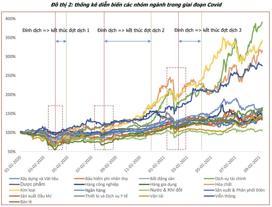 Cổ phiếu nhóm nào có mức sinh lời cao nhất khi nền kinh tế mở cửa trở lại? - Ảnh 1