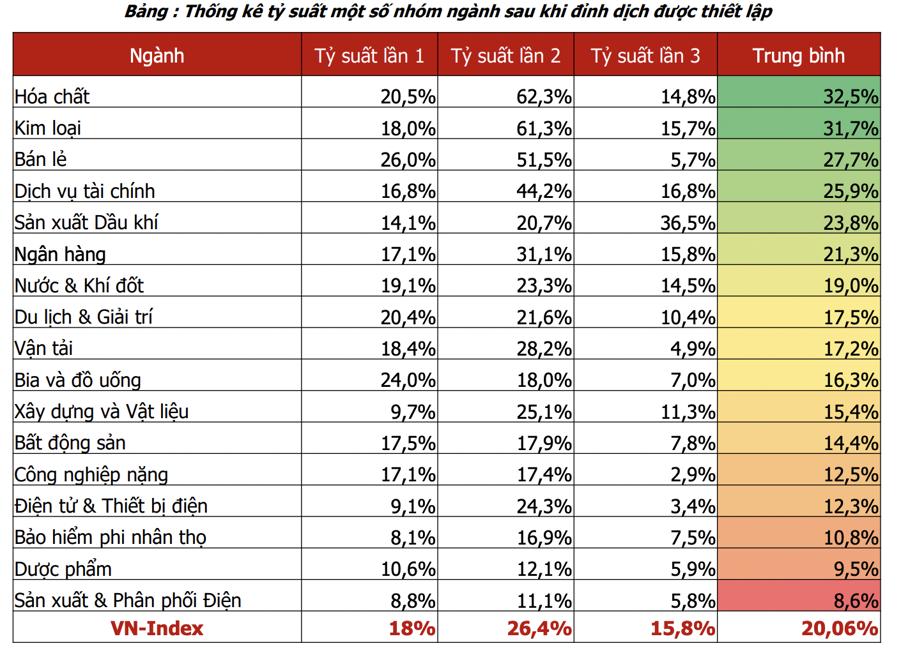 Cổ phiếu nhóm nào có mức sinh lời cao nhất khi nền kinh tế mở cửa trở lại? - Ảnh 2