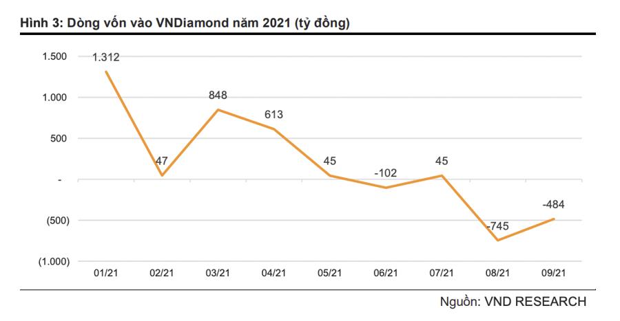 Cổ phiếu ngân hàng nào nguy cơ sắp bị loại khỏi danh mục VNDiamond? - Ảnh 1