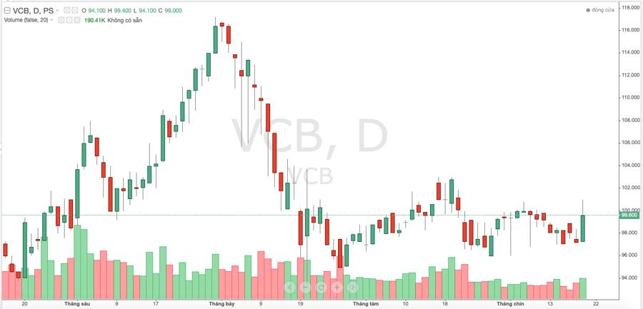 Diễn biến giá cổ phiếu VCB trong thời gian gần đây