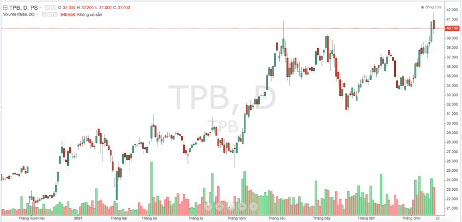 Diễn biến cổ phiếu TPB thời gian gần đây