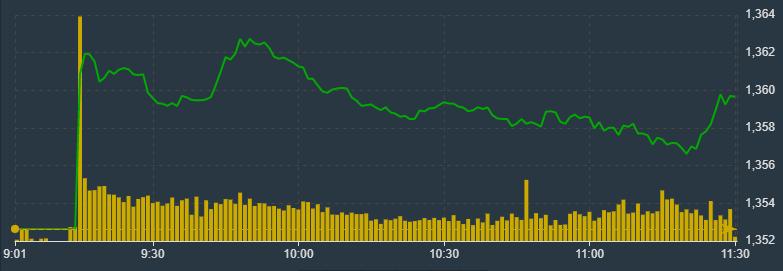 VN-Index vẫn đang bị kéo lại từ một vài trụ lớn giảm giá.