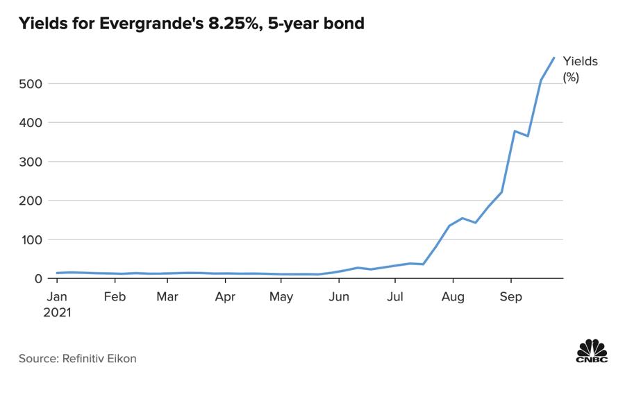 Diễn biến lợi suất trái phiếu USD kỳ hạn 5 năm, lãi suất cuống phiếu 8,25% của Evergrande.