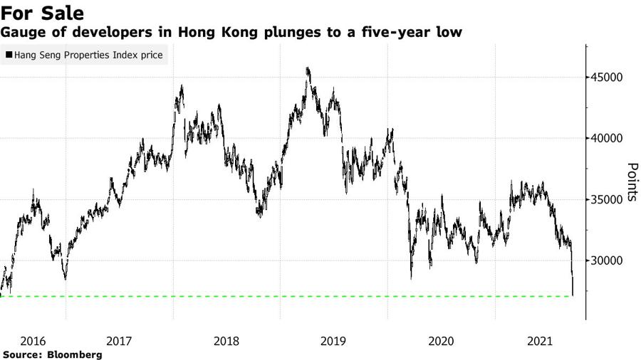 Chỉ số giá cổ phiếu bất động sản trên thị trường chứng khoán Hồng Kông giảm xuống mức thấp nhất 5 năm trong phiên ngày 20/9.