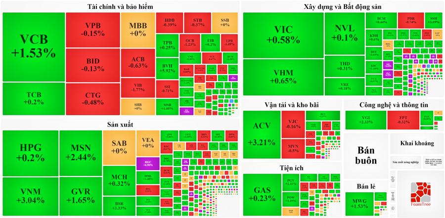 """Chốt vượt 1.350 điểm, VN-Index có """"trở lại đường đua""""? - Ảnh 1"""