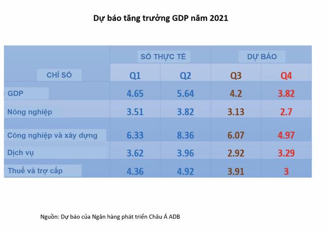 ADB hạ dự báo tăng trưởng kinh tế Việt Nam năm 2021 xuống còn 3,8% - Ảnh 1