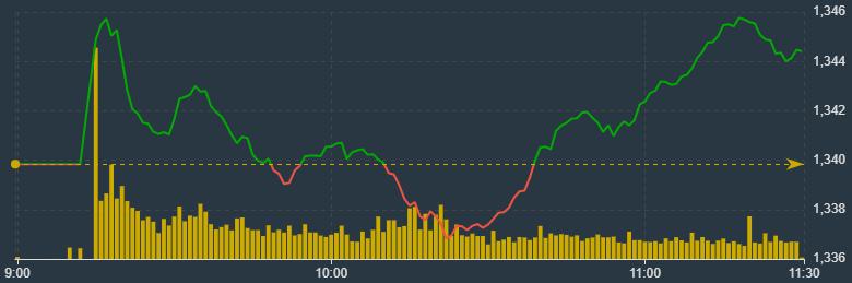VN-Index đã đảo chiều thành công sáng nay.