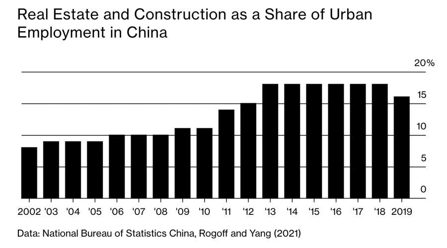 Tỷ trọng của ngành bất động sản và xây dựng trên thị trường việc làm ở Trung Quốc qua các năm.