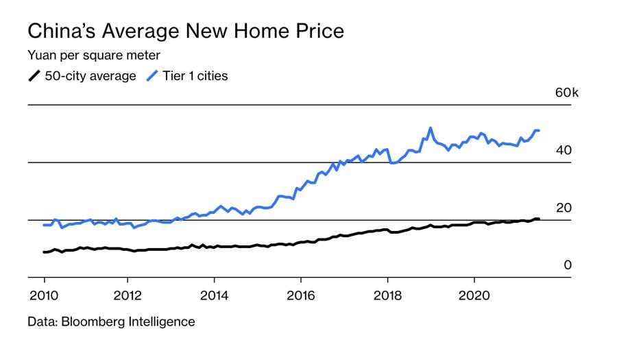 Giá bình quân nhà mới ở Trung Quốc (đường màu đen: bình quân tại 50 thành phố; đường màu xanh: tại các thành phố cấp 1). Đơn vị: nghìn Nhân dân tệ/m2.