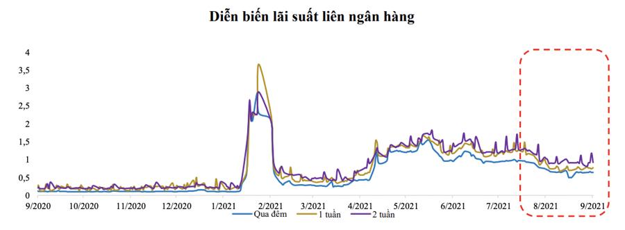 Cầu tín dụng sẽ bật tăng từ nay đến cuối năm? - Ảnh 1