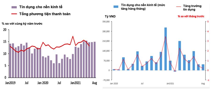 Tín dụng tại Việt Nam đang tăng chậm lại