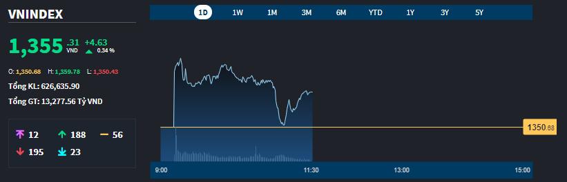 Vn-Index còn có lúc chớm giảm trong sáng nay.