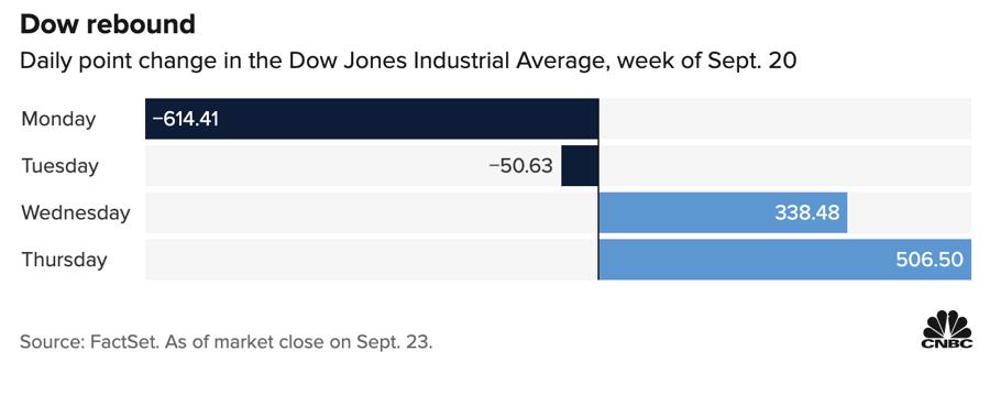 Mức tăng/giảm điểm của Dow Jones qua 4 phiên đầu tuần này.