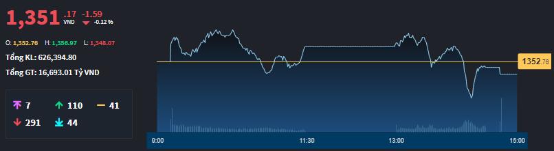 VN-Index đã không có trụ đỡ đủ mạnh.
