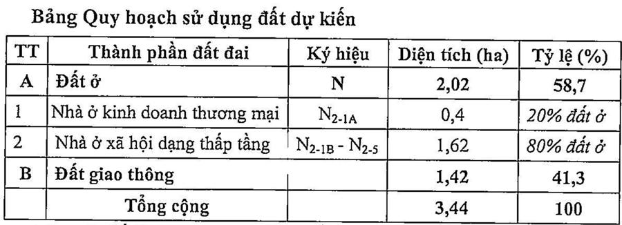 Quy hoạch sử dụng đất tạidự án đầu tư Nhà ở xã hội phường Tân Xuyên, TP. Cà Mau, 3,44ha - Nguồn: Sở Xây dựng tỉnh Cà Mau.