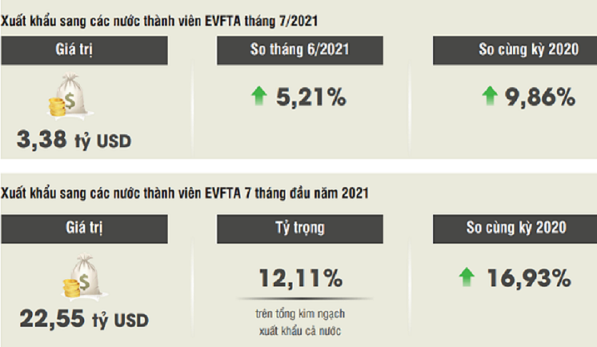 Xuất khẩu của Việt Nam sang EU