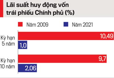 Lãi suất huy động vốn trái phiếu Chính phủ năm 2009, 2021.