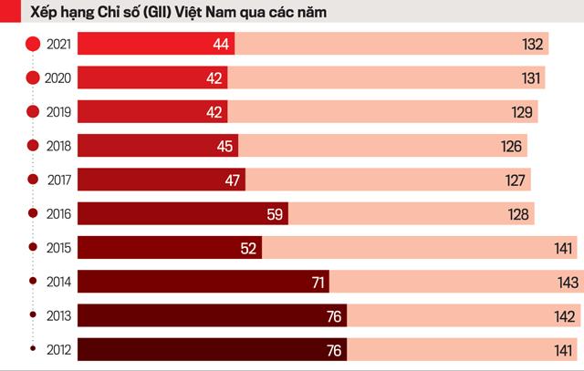 Trong hơn 10 năm liền, Việt Nam luôn có kết quả đổi mới sáng tạo cao hơn so với mức độ phát triển