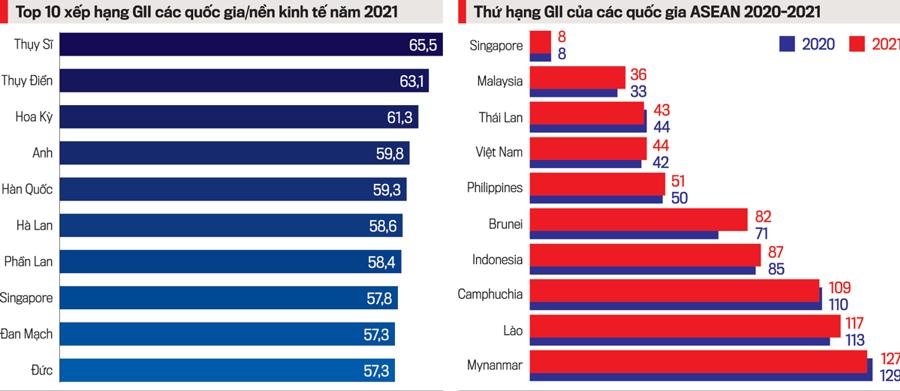 Việt Nam là một trong 4 quốc gia có thu nhập trung bình được đánh giá đang bắt kịp đà tăng chỉ số đổi mới sáng tạo của thế giới.