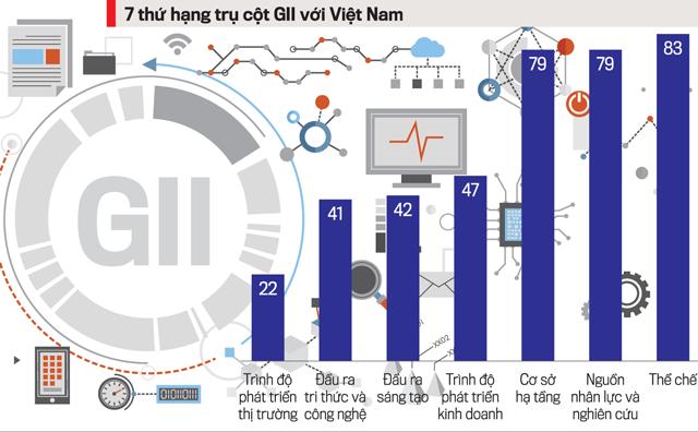 Điểm số 7 trụ cột GII của Việt Nam đều cao hơn mức trung bình của nhóm các nước cùng nhóm thu nhập