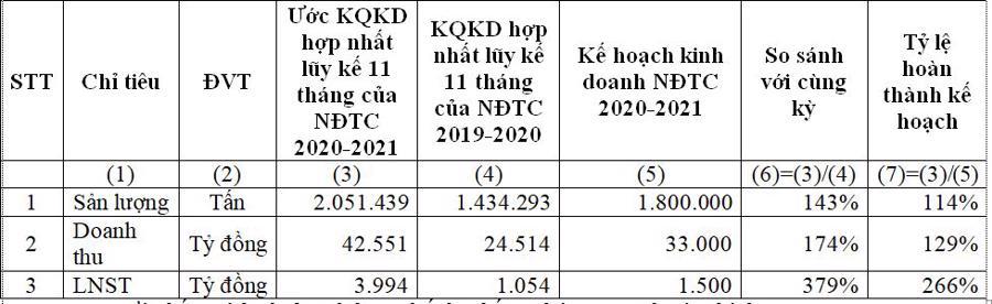 Ước kết quả kinh doanh hợp nhất lũy kế 11 tháng niên độ tài chính 2020-2021.