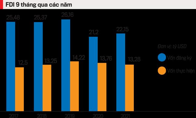 Nếu đảm bảo lưu thông hàng hóa, doanh nghiệp FDI sẽ tăng vốn vào Việt Nam - Ảnh 1