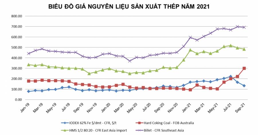 Sản xuất và tiêu thụ thép tiếp tục giảm sút do Covid-19 - Ảnh 4