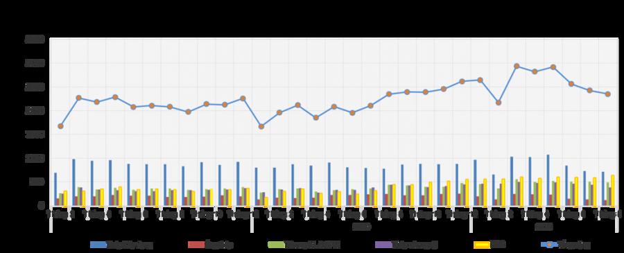Sản xuất và tiêu thụ thép tiếp tục giảm sút do Covid-19 - Ảnh 1