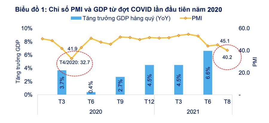Nhà đầu tư nên nên ứng xử thế nào khi GDP có thể âm trong quý 3? - Ảnh 1