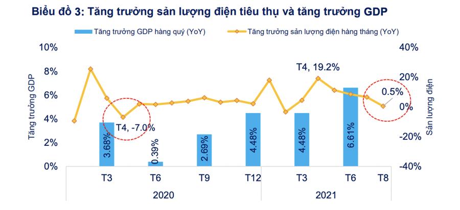 Nhà đầu tư nên nên ứng xử thế nào khi GDP có thể âm trong quý 3? - Ảnh 2