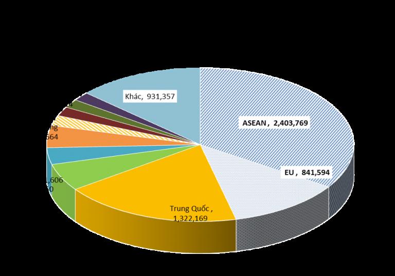 Các thị trường xuất khẩu thép của Việt Nam