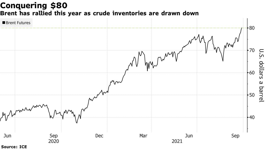 Diễn biến giá dầu Brent. Đơn vị: USD/thùng.