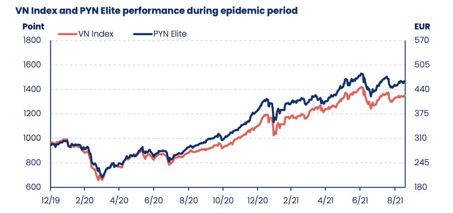 """""""Cá mập"""" Pyn Elite: Nhiều cổ phiếu sắp tới có thể tăng bằng lần, đặc biệt nhóm ảnh hưởng nặng bởi Covid-19 - Ảnh 1"""