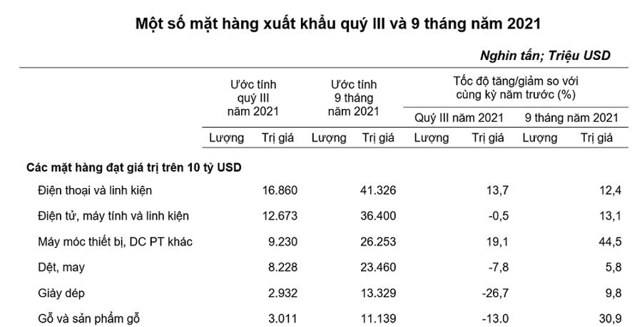 Các mặt hàng có kim ngạch xuất khẩu trên 10 tỷ USD.