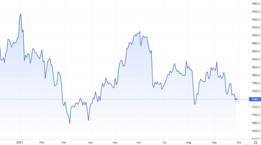 Diễn biến mới nhất của giá vàng thế giới. Nguồn Tradingview