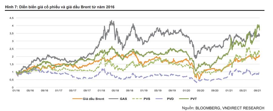 Giá dầu dự báo lên 90 USD/thùng, cổ phiếu dầu khí có bùng cháy? - Ảnh 3