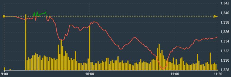 VN-Index đang hồi dần cuối phiên sáng nay.