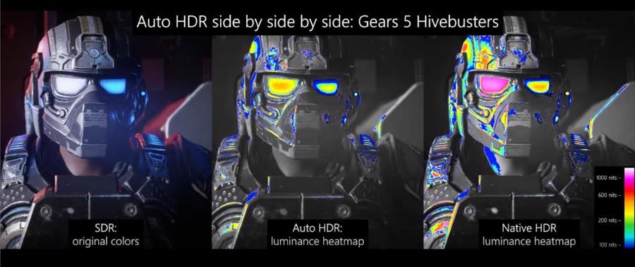 Biểu đồ nhiệt đo độ sáng thể hiện SDR, HDR tự động và HDR gốc.