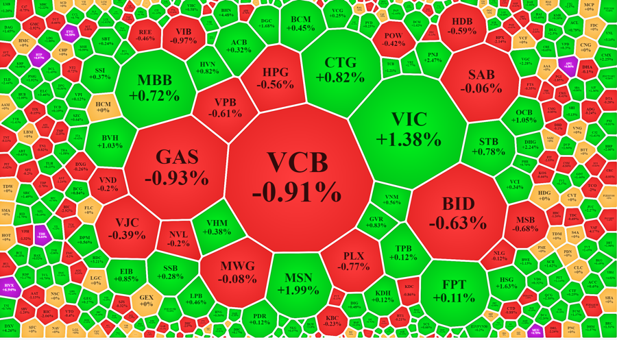 Cổ phiếu tăng giá áp đảo sáng nay, kể cả trong nhóm blue-chips, nhưng mức tăng rất yếu.